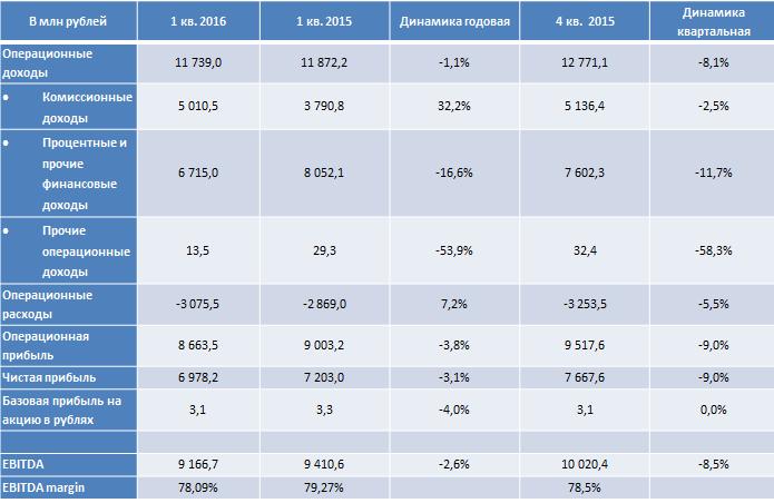 Мосбиржа подвела финансовые итоги I квартала 2016 года