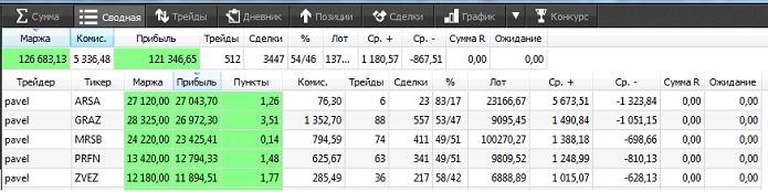 Как торгует лидер конкурса трейдеров ЛЧИ-2016