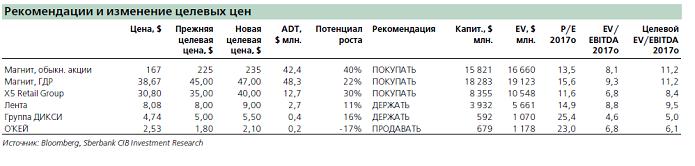 Акции этих 4 ритейлеров выиграют от укрепления рубля