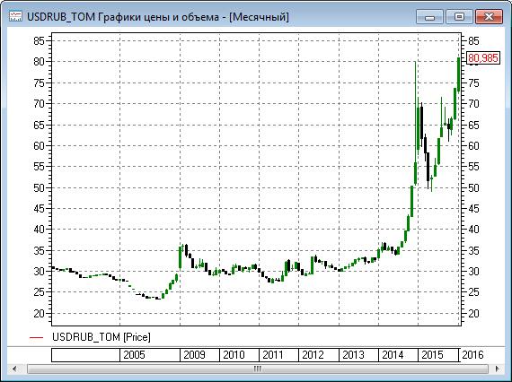 Рубль провалился в декабрь 2014 года