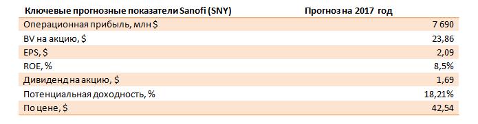 Венесуэла подкосила показатели Sanofi