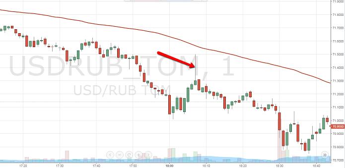 Банковский трейдер случайно потерял 1,5 млн рублей на паре доллар-рубль
