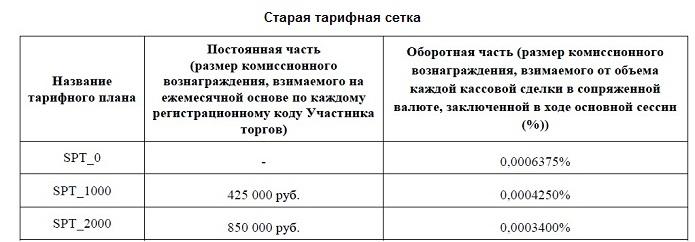 Московская биржа снижает комиссию для сделок спот на валютном рынке