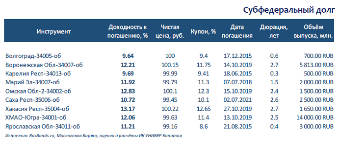 Индивидуальные инвестиционные счета: взгляд «УНИВЕР Капитала»