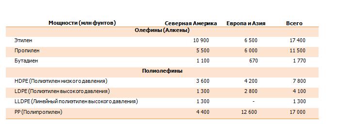 Анализ эмитента: перспективы LyondellBasell