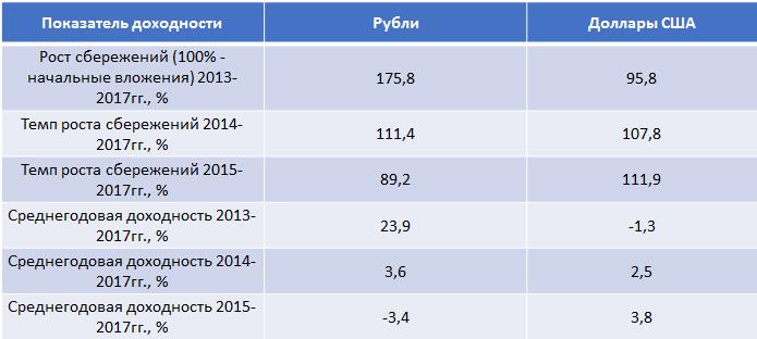 Тестируем «кучки Кудрина»: стоит ли раскладывать сбережения по долларам, рублям и евро