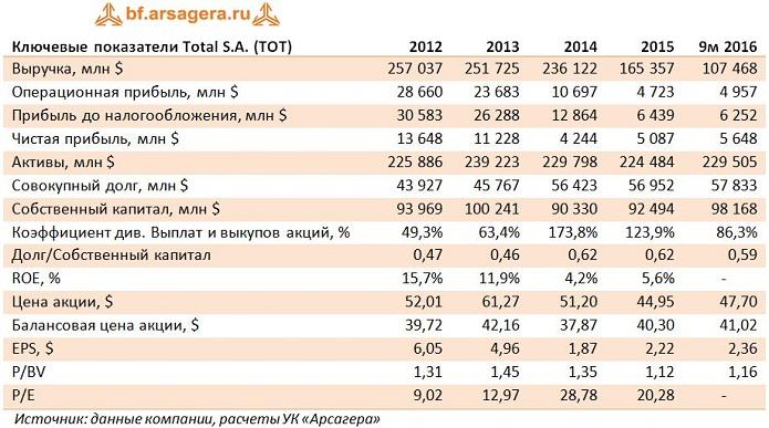 Инвестиции в акции Total: нефть в помощь