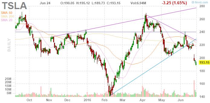 Котировки акций Tesla Motors, TSLA