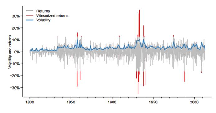 Ученые проанализировали связь повышенной волатильности рынков с финансовыми кризисами