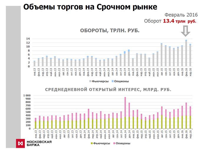 Мосбиржа рассказала о состоянии рынка фьючерсов и опционов