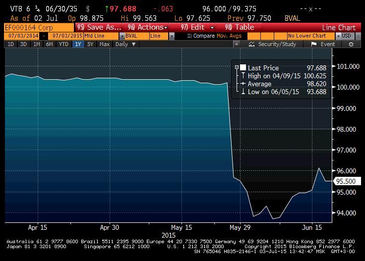 Управление портфелем еврооблигаций: хеджируем риски