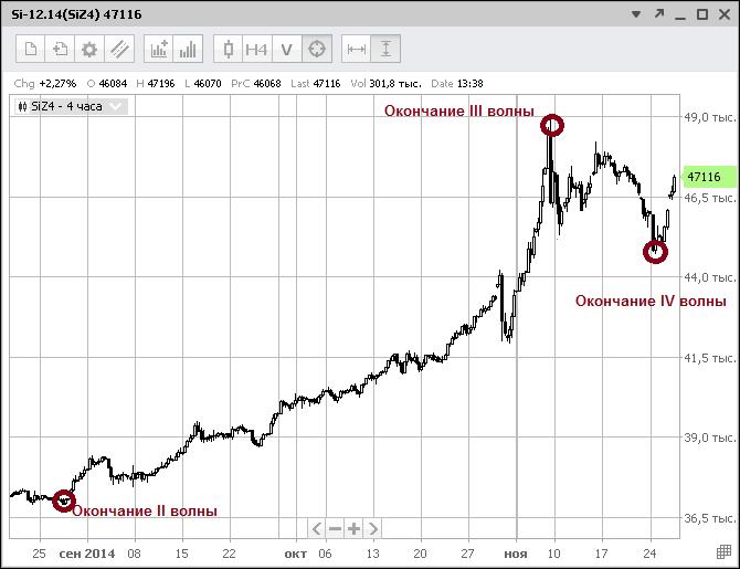 Волновая теория Эллиотта предрекает дальнейшее ослабление рубля