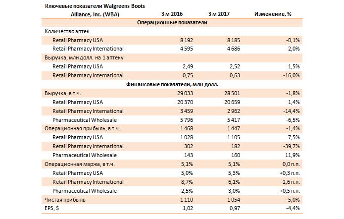 Анализ отчетности Walgreens Boots Alliance
