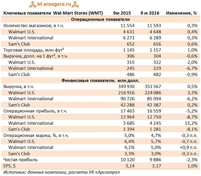 Рост торговых площадей поддержит показатели Wal-Mart Stores