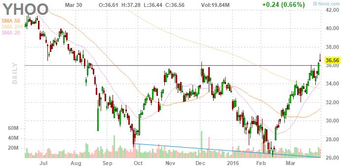 Инвесторы вновь готовят переворот в Yahoo